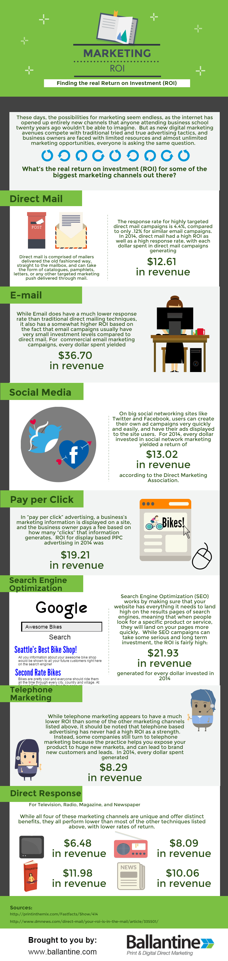 Marketing ROI Infographic