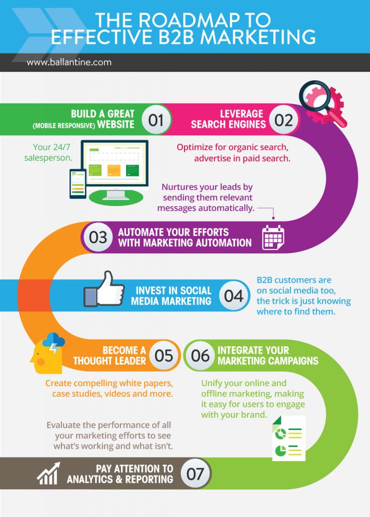 The Roadmap to Effective B2B Marketing [Infographic] - Ballantine ...