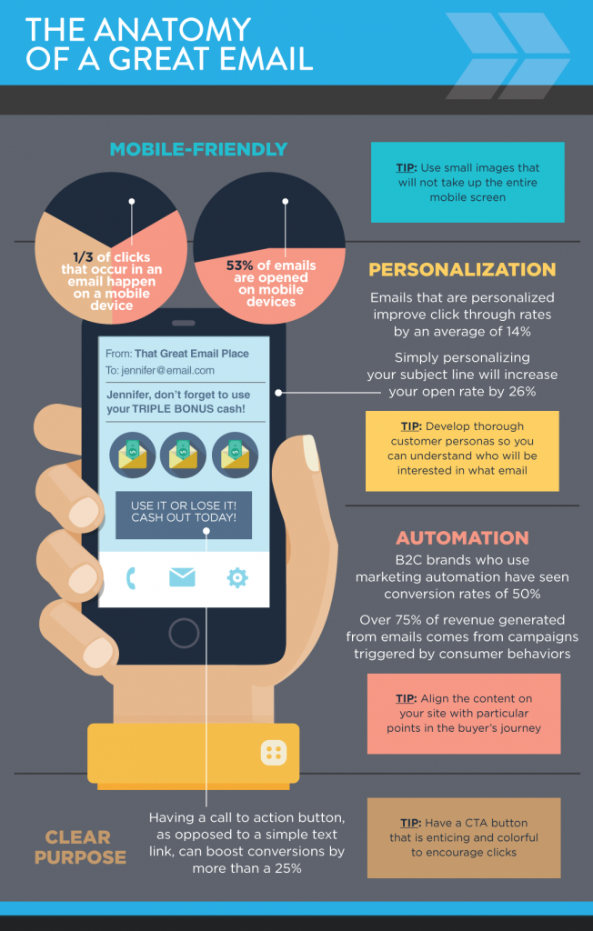 The Anatomy of a Great Email [Infographic]