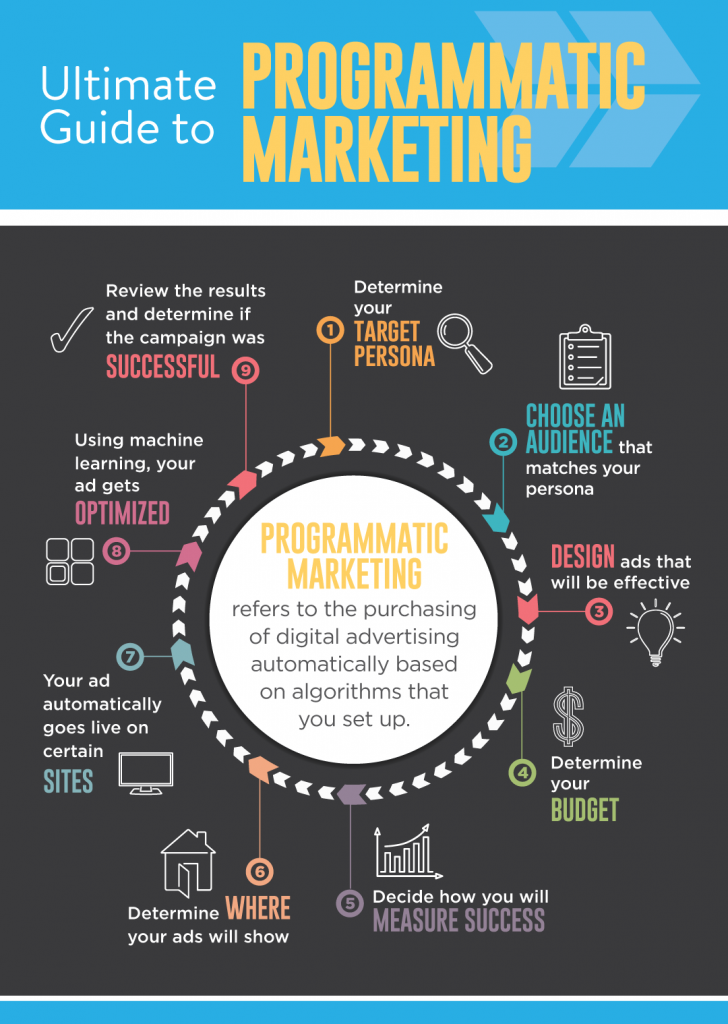 This inforgraphic shows what programmatic marketing is